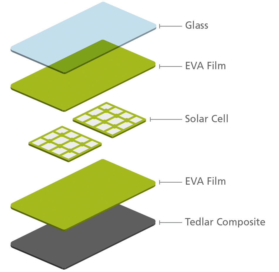 Photovoltaic Panels Erp Sterreich En Solarpvdiagrampng Recycling Process