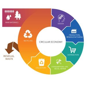 New study looks at the state of the circular economy in Europe