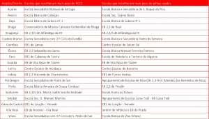 Tabela Escolas Vencedoras_GD10_SITE
