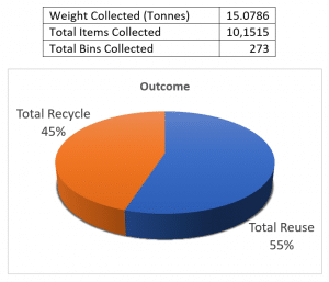 photo of pie chart of recycled toner by weight